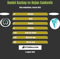 Daniel Gazdag vs Bojan Sankovic h2h player stats