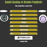 Daniel Gazdag vs Branko Pauljevic h2h player stats