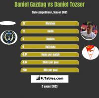 Daniel Gazdag vs Daniel Tozser h2h player stats