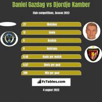 Daniel Gazdag vs Djordje Kamber h2h player stats