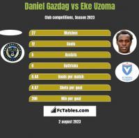 Daniel Gazdag vs Eke Uzoma h2h player stats