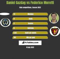 Daniel Gazdag vs Federico Moretti h2h player stats