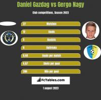 Daniel Gazdag vs Gergo Nagy h2h player stats