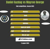 Daniel Gazdag vs Mayron George h2h player stats