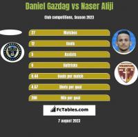 Daniel Gazdag vs Naser Aliji h2h player stats