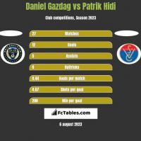 Daniel Gazdag vs Patrik Hidi h2h player stats