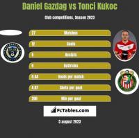Daniel Gazdag vs Tonci Kukoc h2h player stats