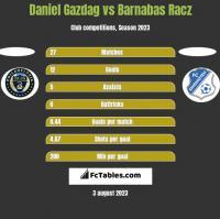 Daniel Gazdag vs Barnabas Racz h2h player stats