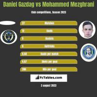 Daniel Gazdag vs Mohammed Mezghrani h2h player stats