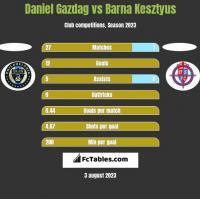 Daniel Gazdag vs Barna Kesztyus h2h player stats