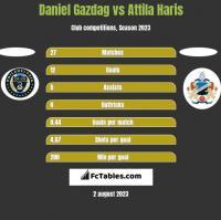 Daniel Gazdag vs Attila Haris h2h player stats