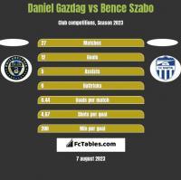 Daniel Gazdag vs Bence Szabo h2h player stats