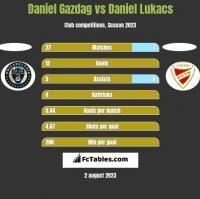 Daniel Gazdag vs Daniel Lukacs h2h player stats