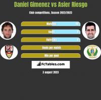 Daniel Gimenez vs Asier Riesgo h2h player stats