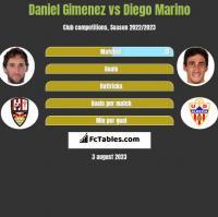 Daniel Gimenez vs Diego Marino h2h player stats