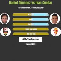 Daniel Gimenez vs Ivan Cuellar h2h player stats