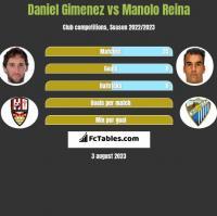 Daniel Gimenez vs Manolo Reina h2h player stats