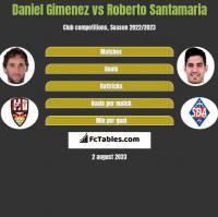 Daniel Gimenez vs Roberto Santamaria h2h player stats