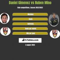 Daniel Gimenez vs Ruben Mino h2h player stats