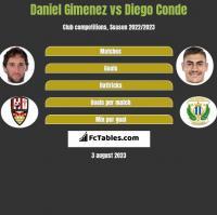 Daniel Gimenez vs Diego Conde h2h player stats