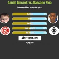 Daniel Ginczek vs Alassane Plea h2h player stats