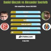 Daniel Ginczek vs Alexander Soerloth h2h player stats