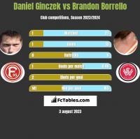 Daniel Ginczek vs Brandon Borrello h2h player stats