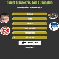 Daniel Ginczek vs Dodi Lukebakio h2h player stats