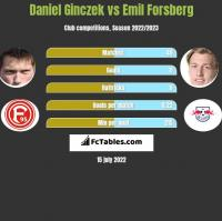 Daniel Ginczek vs Emil Forsberg h2h player stats