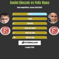 Daniel Ginczek vs Felix Klaus h2h player stats