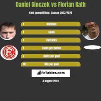 Daniel Ginczek vs Florian Kath h2h player stats