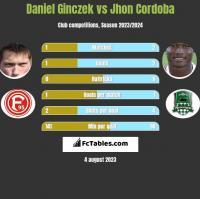 Daniel Ginczek vs Jhon Cordoba h2h player stats
