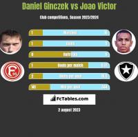 Daniel Ginczek vs Joao Victor h2h player stats