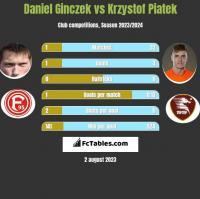 Daniel Ginczek vs Krzysztof Piątek h2h player stats