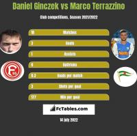 Daniel Ginczek vs Marco Terrazzino h2h player stats