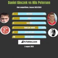Daniel Ginczek vs Nils Petersen h2h player stats