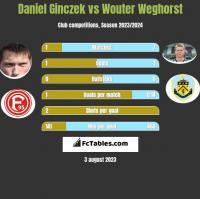Daniel Ginczek vs Wouter Weghorst h2h player stats