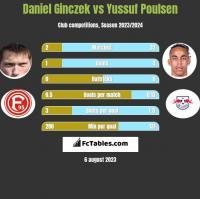 Daniel Ginczek vs Yussuf Poulsen h2h player stats