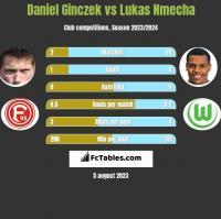 Daniel Ginczek vs Lukas Nmecha h2h player stats