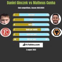 Daniel Ginczek vs Matheus Cunha h2h player stats