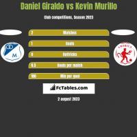 Daniel Giraldo vs Kevin Murillo h2h player stats