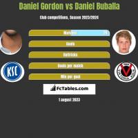 Daniel Gordon vs Daniel Buballa h2h player stats