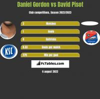 Daniel Gordon vs David Pisot h2h player stats