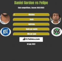 Daniel Gordon vs Felipe h2h player stats