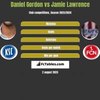 Daniel Gordon vs Jamie Lawrence h2h player stats