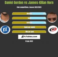 Daniel Gordon vs Jannes-Kilian Horn h2h player stats