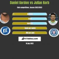 Daniel Gordon vs Julian Korb h2h player stats