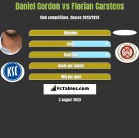 Daniel Gordon vs Florian Carstens h2h player stats