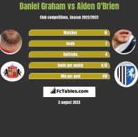Daniel Graham vs Aiden O'Brien h2h player stats