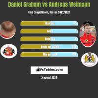 Daniel Graham vs Andreas Weimann h2h player stats